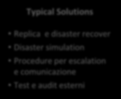 Disaster Recovery Management Maturity Model End Users & Solution Providers Step 1: Threat Defense Security Typical is a Solutions necessary evil Backup Reactive su and disco tactical File Technology