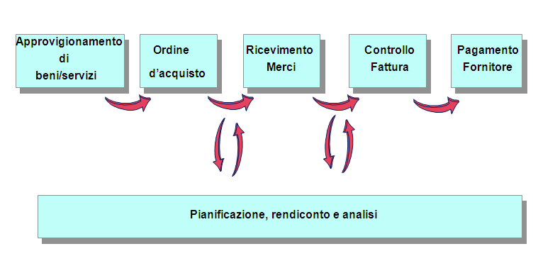 A PLAN / A.1 Organisations and Their Use of ICT / A.1.5 Business Processes Pianificazione e Produzione 97 A PLAN / A.