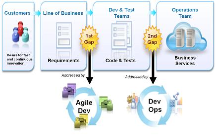 IBM UrbanCode Deploy & DevOps Dev Deployment