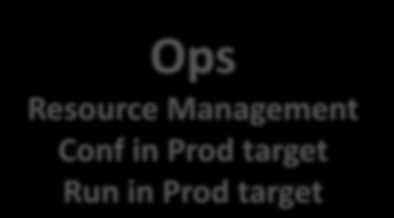 Dev/Test target Approval Workflow Ops
