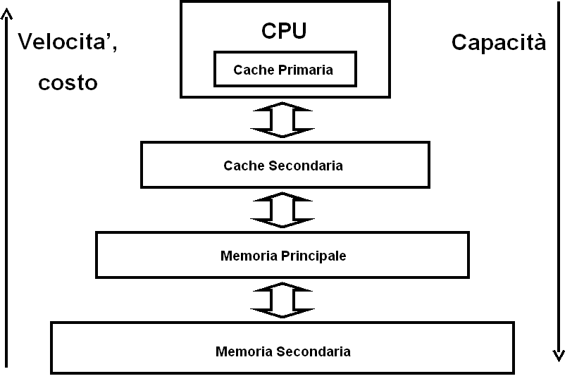 Gerarchia di memorie Registri CPU Cache primo livello (a bordo del chip del processore)