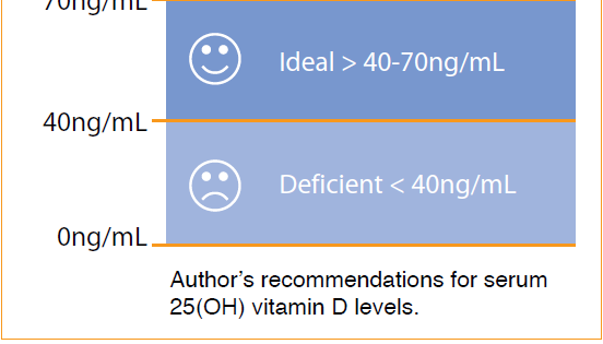 Use of vitamin D in clinical practice. Cannell JJ et al.