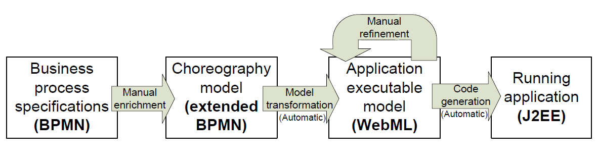 Model-driven development process 1. Specifica manuale del modello di business in BPMN (esteso) 2.
