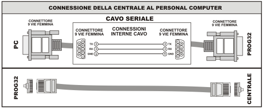 2E. MODULI DI INTERFACCIA 2E.