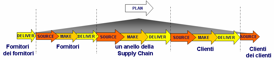 Definizione di Supply Chain Management Il Supply Chain Management è un approccio