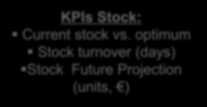 Stock Planning - KPIs KPIs Stock: Current stock vs.