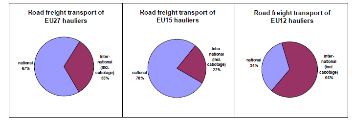 The Market Situation In terms of tonne.kms road freight transport accounts for some three-quarters of all inland freight transport (see Diagram 1 below).