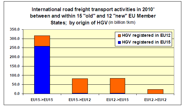 However, it should be noted that these figures of international flows relate to a vehicle s country of registration which does not necessarily correspond to the operations of hauliers registered in
