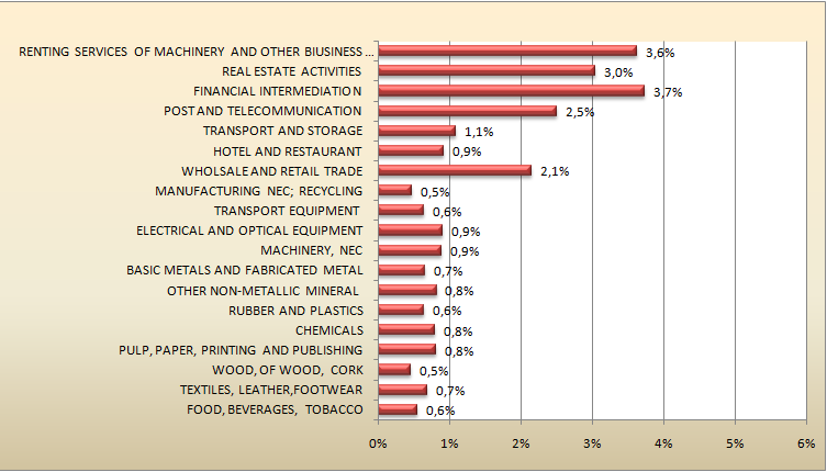 Graph 1 - TSOS by sector/italy