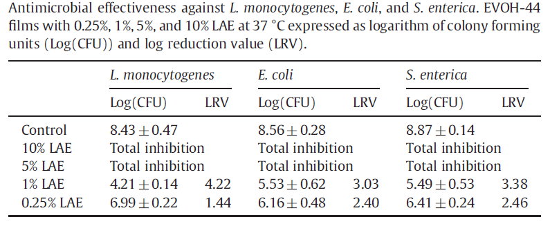 Efficacy of LAE films against L. monocytogenes and S.