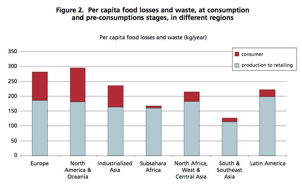 GLOBAL FOOD DEMAND and FOOD LOSSES AND WASTE