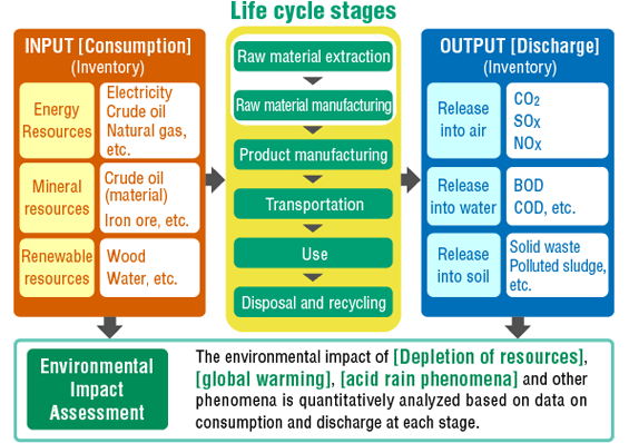 Life Cycle Analysis LCA Life Cycle Analysis (LCA) and assessment of the food supply chain to evaluate differentg impacts (carbon, water, ecological footprint, energy efficiency) LCA allows to: