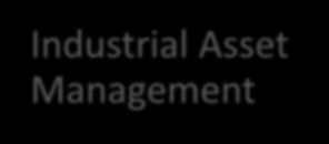 Management Industrial