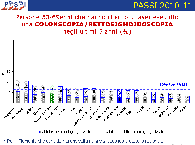 screening/extrascreening nell offerta CS/FS in Piemonte?