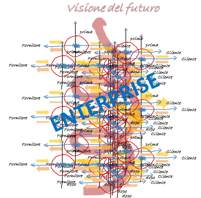 Enterprise Mapping Mappare e ridisegnare