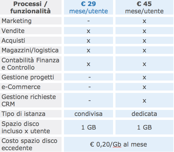 Esempio di cloud ERP: Open suite Due versioni: Basic : adatta a PMI Business: