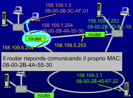 Il routing -
