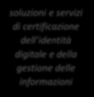 Le Linee di Business (LOBs) di Digital Solutions Professional Services ICT Security Solutions Identity Management M2M & Internet of Things Cloud & OTT Services Leo Mangiavacchi Gianni Montorselli