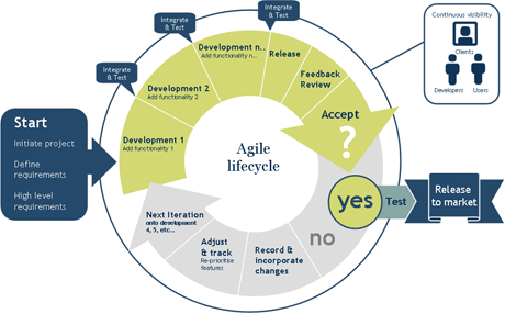 The need for a two-tier approach Agile Open Innovation Framework Agile Innovation Lyfecycle Process: Soft investments SW solutions in the Cloud De-Regulated competition Agile management short term