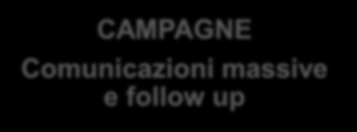 Processi gestiti CAMPAGNE Comunicazioni massive e follow up Newsletter Invito eventi e gestione adesioni Customer Satisfaction E-COMMERCE Christmas Card