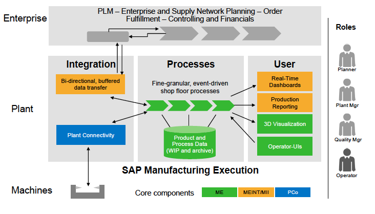 Integrated Manufacturing 2013 SAP AG.
