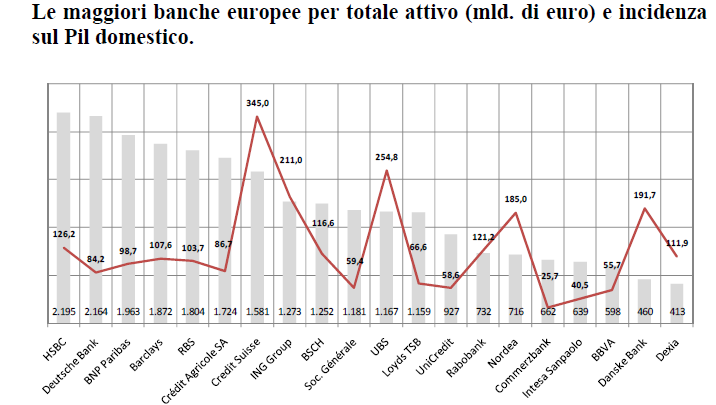 Fonte: FSB, Global Shadow Banking Monitoring Report 2012 Fonte: Dati