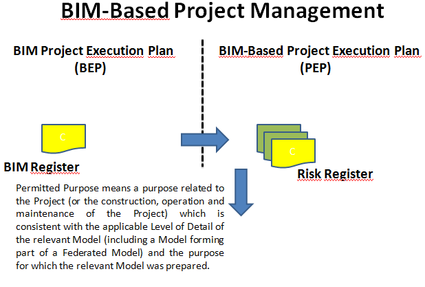 Figura 2: BIM-Based Risk Management In terza istanza, il BIM Execution and Implementation Planning dovrebbe investire gli aspetti di Semi-Automatic Project Monitoring & Control basati su Laser