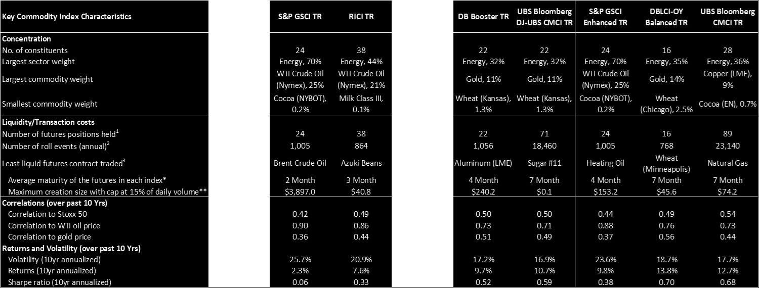 Comparazione degli indici 1 as at January 13, 2013-2 number of roll events for DBLCI-OY and db Booster indexes is equal to potential maximum in a year (including rolling period) - 3 based on average