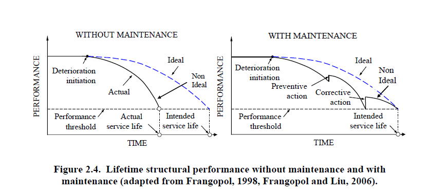 EFFECTS OF MAINTENANCE ON STRUCTURAL PERFORMANCE Lifetime structural performance without maintenance and with maintenance (1) Preventive maintenance Increase in performance Decrease
