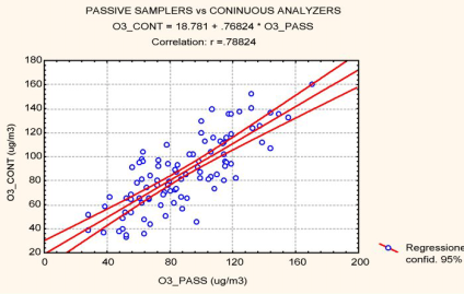 116 Giacomo Gerosa, Antonio Ballarin-Denti Figure 12: Normal probability plots of ozone weekly means obtained by a) continuous analysers and b) passive samplers The comparability of the two