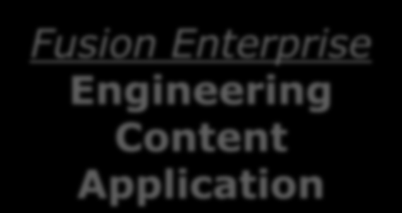 Applicazione vs Toolkit Enterprise ECM Tool Kit Approach Configuration Time Money People Fusion