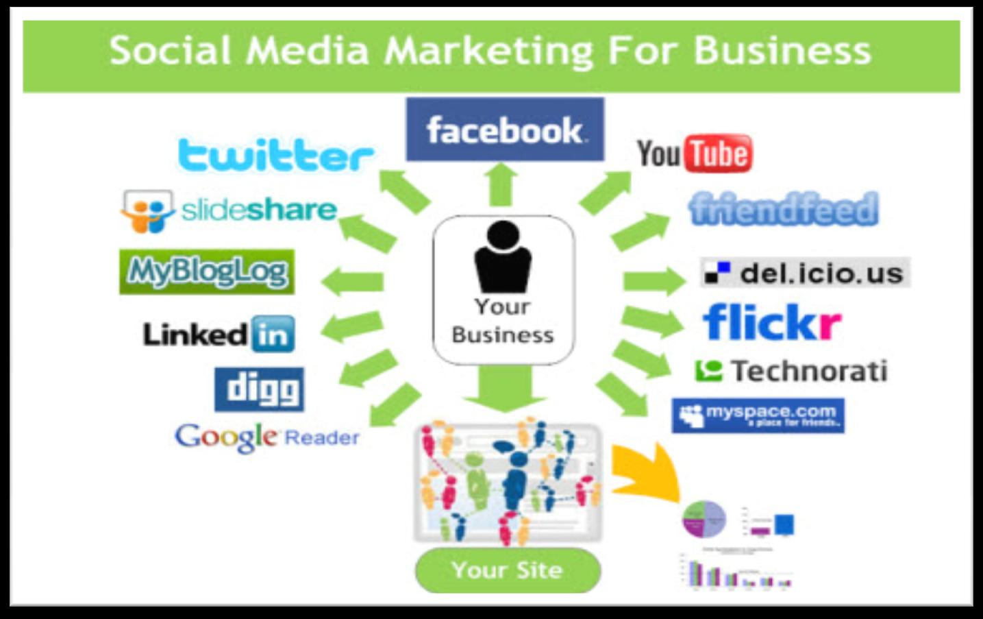 13 STRATEGIE DI MARKETING NEI SOCIAL