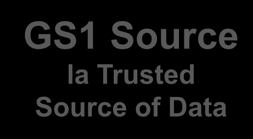GS1 Source la Trusted Source of Data Una sola fonte attendibile e standard, sotto la