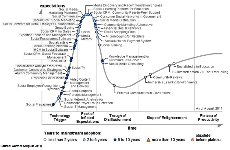 Che cosa c è di nuovo? Hype Cycle for Business Use of Social Technologies 2011 (Gartner, Aug.