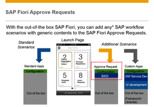 Fiori offering several options to address business needs (1) Select relevant packaged apps Standard Apps (2) Select relevant workflows