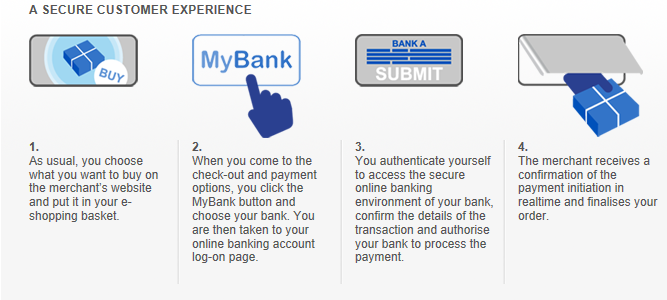 MyBank 19 PER IL CONSUMATORE PER IL MERCHANT Authorise the transfer of funds to you via a SEPA Credit Transfer, which cannot be reversed Create a SEPA Direct Debit Mandate to allow a single