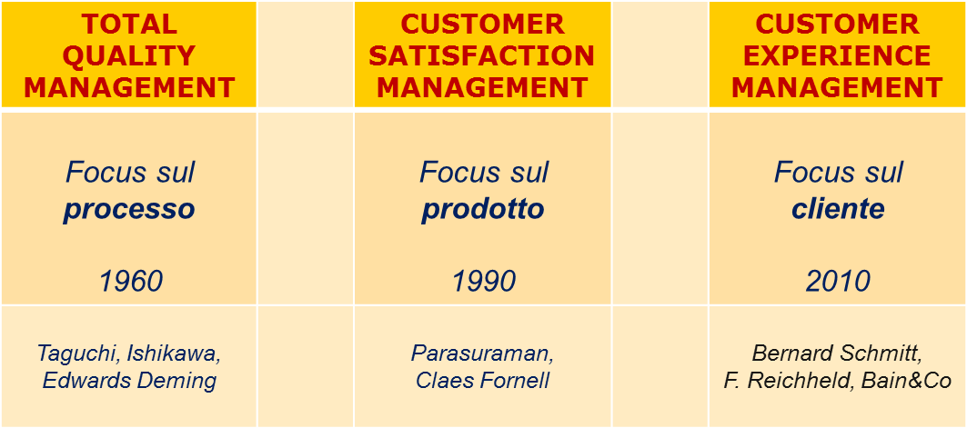 CEM: CUSTOMER EXPERIENCE MANAGEMENT Oltre la customer