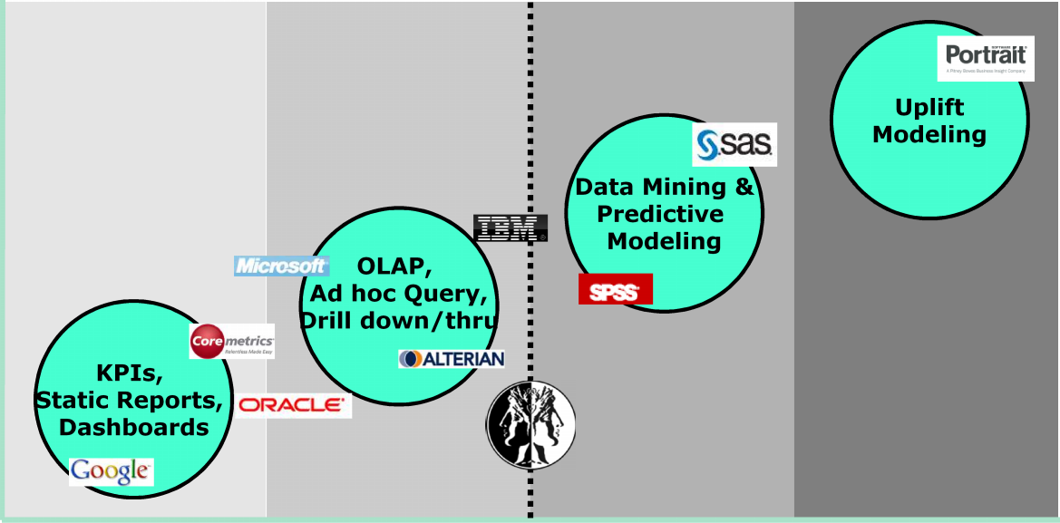 Value of Insight Modelling Uplift Uplift Modeling OLAP, Ad hoc Query, Drill down/thru Data Mining & Predictive Modeling