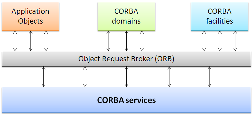 2.1.2.2 Common Object Request Broker Architecture (CORBA) CORBA è uno standard proposto da OMG.