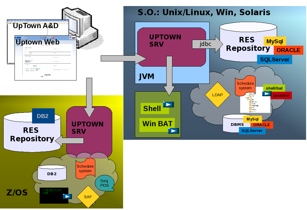 UpTown/MP: L autonomia dell utente nella gestione dei processi batch on-demand Architettura Database platform independent: Z/Os or open systems Process configuration centralized and