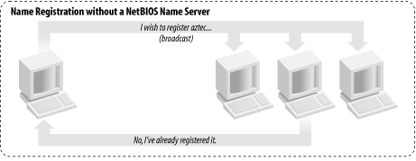 NetBIOS Name Registration (2) Se non c è un NetBIOS name server Ogni macchina richiede (in broadcast)