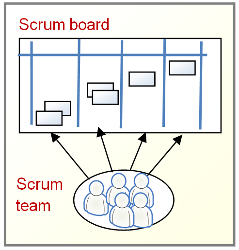 9 Scrum prescrive dei team interfunzionali Una Scrum board è gestita da un unico team.