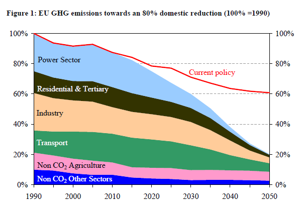 Roadmap 2050: timeline Fonte: Roadmap for moving to a low-carbon