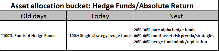 Evoluzione del bucket hedge funds/absolute