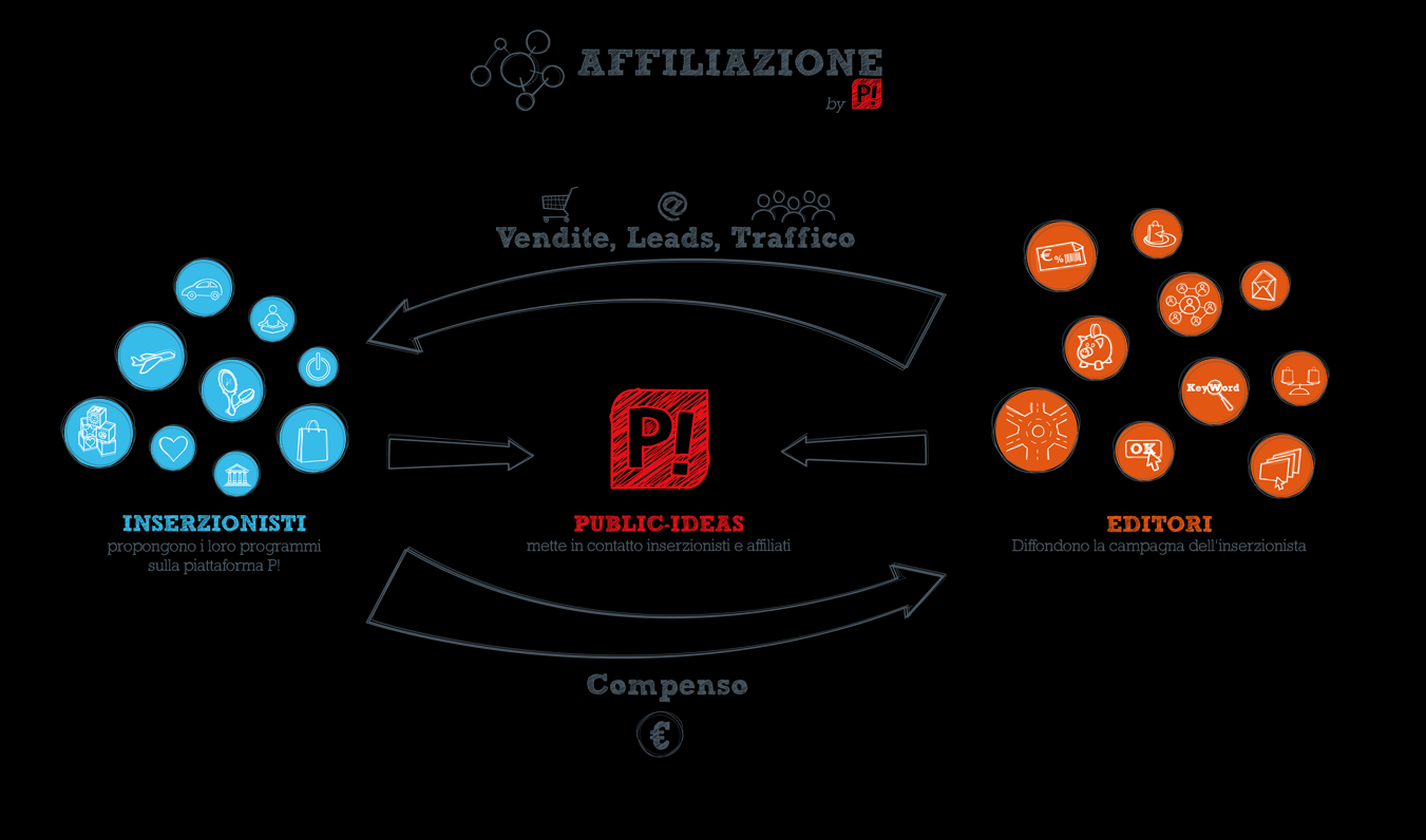 Intro Public-Ideas è specializzata in Performance Marketing. Propone performance a livello di affiliazione, co-registrazione e compagne di comunicazione.