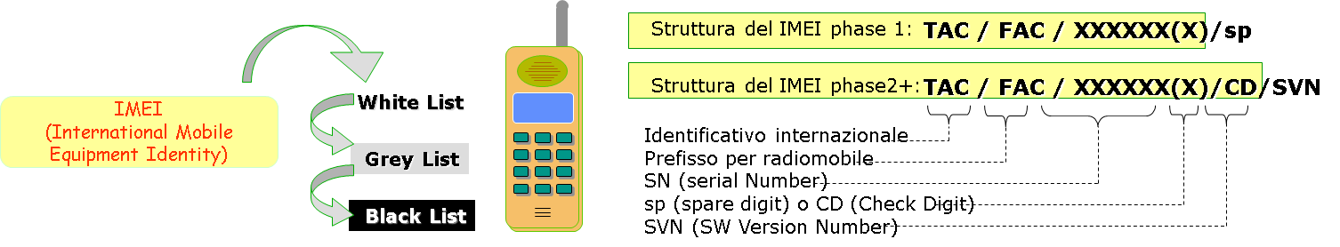 Identita hardware della MS: IMEI IMEI (International Mobile Equipment Identity) identifica in modo univoco un Mobile Equipment (ME).