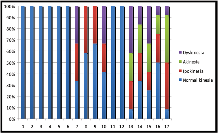 8 Radiol med (2013) 118:000 000 Fig. 5 Per-segment analysis of myocardial contractile dysfunction of the left ventricle.