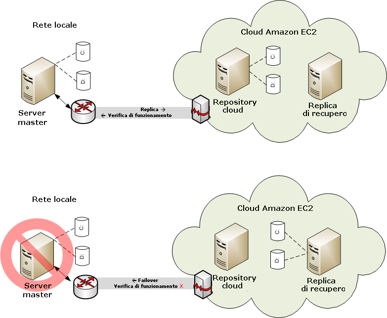 Utilizzo degli scenari CA ARCserve RHA Replication in ambiente cloud Replica su cloud È ora possibile proteggere un server locale eseguendone la replica su una destinazione Amazon Web Services (AWS)