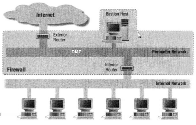 6.2. FIREWALL 53 (a) Screening Router. (b) DualHomed Host.