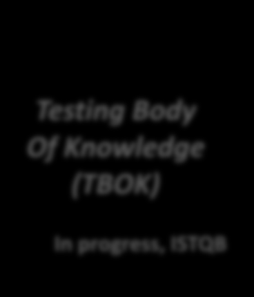 Profilo in fase di studio: Tester (Test Specialist) Manuale di riferimento Certificazioni Tester Testing Body Of Knowledge (TBOK) In progress, ISTQB e-competences: B.1.